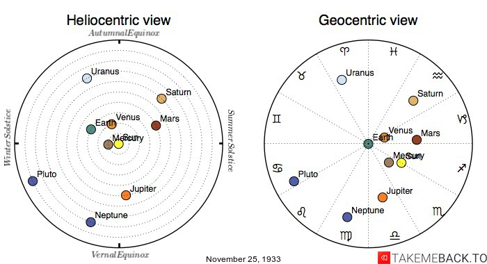 Planetary positions on November 25th, 1933 - Heliocentric and Geocentric views
