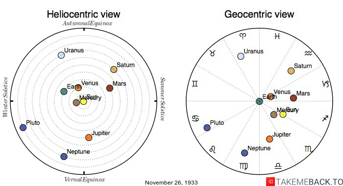 Planetary positions on November 26th, 1933 - Heliocentric and Geocentric views
