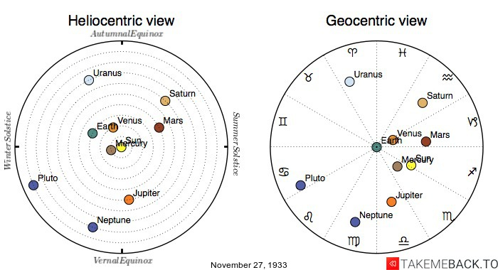 Planetary positions on November 27th, 1933 - Heliocentric and Geocentric views
