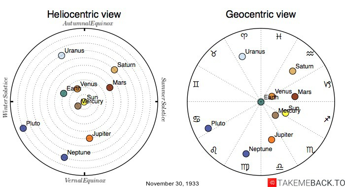 Planetary positions on November 30th, 1933 - Heliocentric and Geocentric views