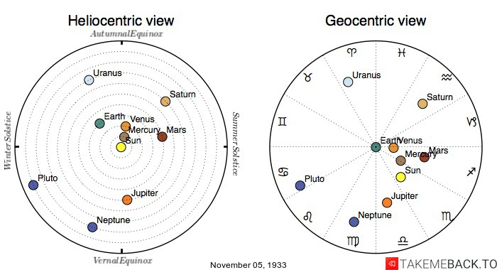 Planetary positions on November 5th, 1933 - Heliocentric and Geocentric views
