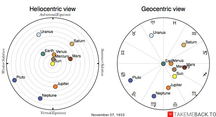 Planetary positions on November 7th, 1933 - Heliocentric and Geocentric views