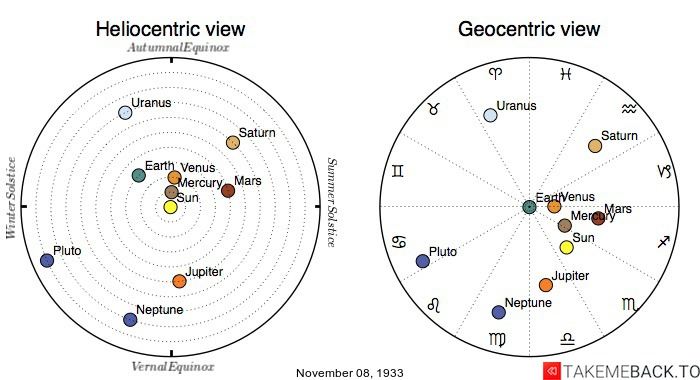 Planetary positions on November 8th, 1933 - Heliocentric and Geocentric views