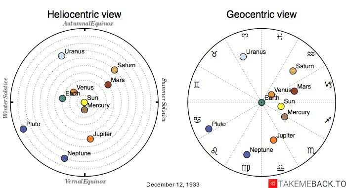 Planetary positions on December 12th, 1933 - Heliocentric and Geocentric views