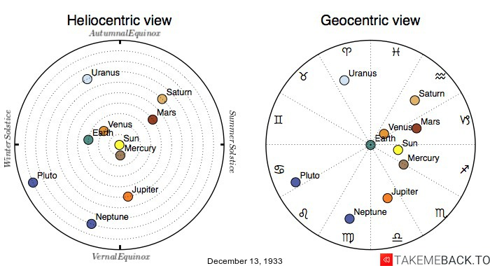 Planetary positions on December 13th, 1933 - Heliocentric and Geocentric views