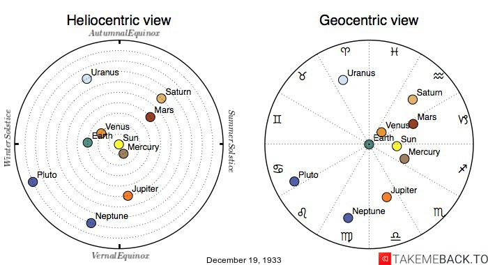 Planetary positions on December 19th, 1933 - Heliocentric and Geocentric views