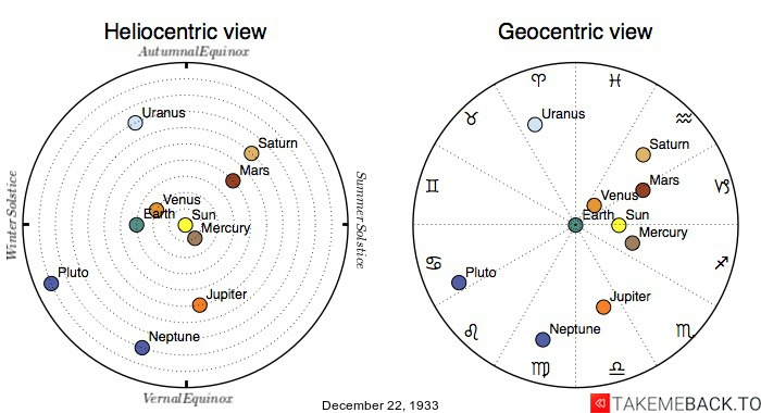 Planetary positions on December 22nd, 1933 - Heliocentric and Geocentric views