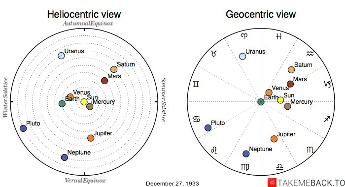 Planetary positions on December 27th, 1933 - Heliocentric and Geocentric views