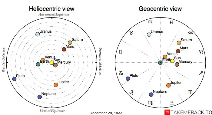 Planetary positions on December 29th, 1933 - Heliocentric and Geocentric views
