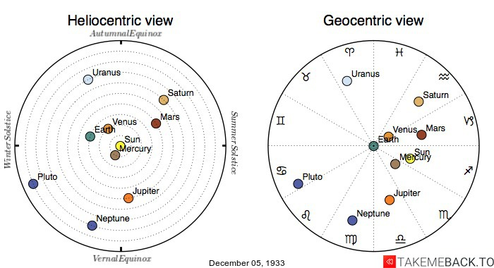 Planetary positions on December 5th, 1933 - Heliocentric and Geocentric views