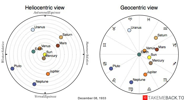 Planetary positions on December 8th, 1933 - Heliocentric and Geocentric views