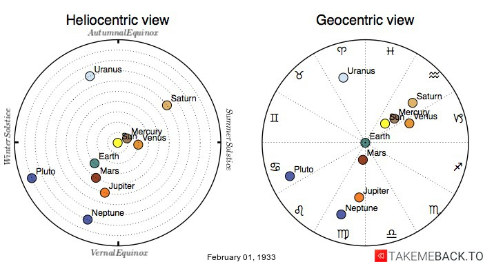 Planetary positions on February 1st, 1933 - Heliocentric and Geocentric views