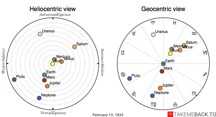 Planetary positions on February 13th, 1933 - Heliocentric and Geocentric views