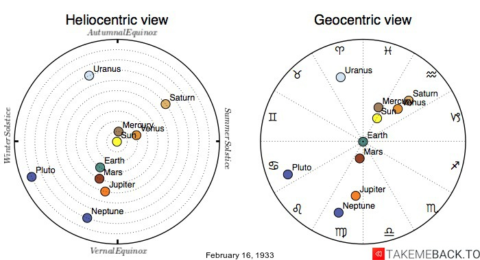 Planetary positions on February 16th, 1933 - Heliocentric and Geocentric views