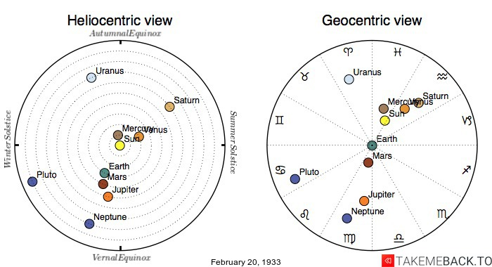 Planetary positions on February 20th, 1933 - Heliocentric and Geocentric views