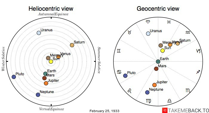 Planetary positions on February 25th, 1933 - Heliocentric and Geocentric views