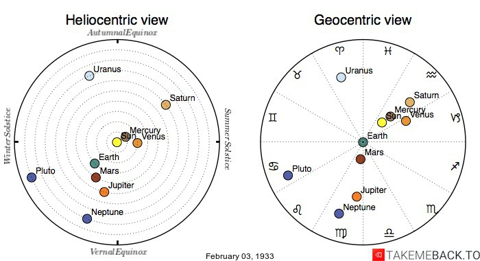 Planetary positions on February 3rd, 1933 - Heliocentric and Geocentric views
