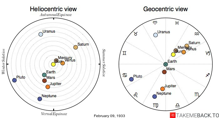 Planetary positions on February 9th, 1933 - Heliocentric and Geocentric views