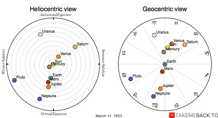 Planetary positions on March 11th, 1933 - Heliocentric and Geocentric views