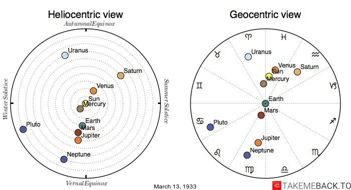Planetary positions on March 13th, 1933 - Heliocentric and Geocentric views