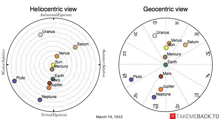 Planetary positions on March 19th, 1933 - Heliocentric and Geocentric views