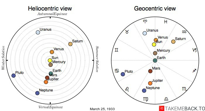 Planetary positions on March 25th, 1933 - Heliocentric and Geocentric views