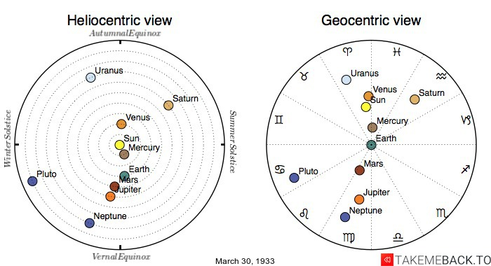 Planetary positions on March 30th, 1933 - Heliocentric and Geocentric views