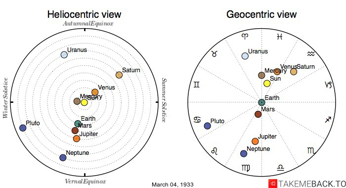 Planetary positions on March 4th, 1933 - Heliocentric and Geocentric views