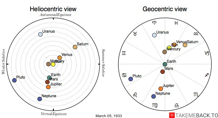 Planetary positions on March 5th, 1933 - Heliocentric and Geocentric views