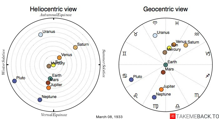 Planetary positions on March 8th, 1933 - Heliocentric and Geocentric views