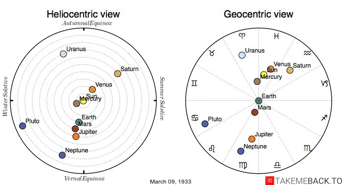 Planetary positions on March 9th, 1933 - Heliocentric and Geocentric views
