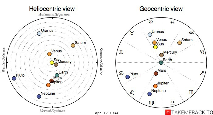 Planetary positions on April 12th, 1933 - Heliocentric and Geocentric views