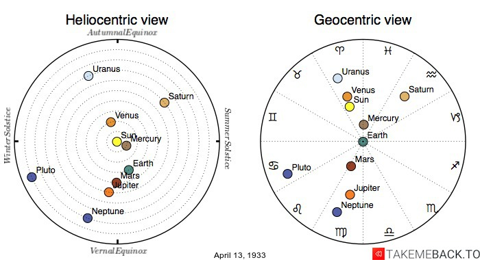 Planetary positions on April 13th, 1933 - Heliocentric and Geocentric views