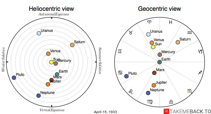 Planetary positions on April 15th, 1933 - Heliocentric and Geocentric views