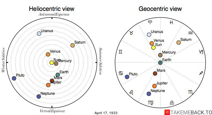 Planetary positions on April 17th, 1933 - Heliocentric and Geocentric views
