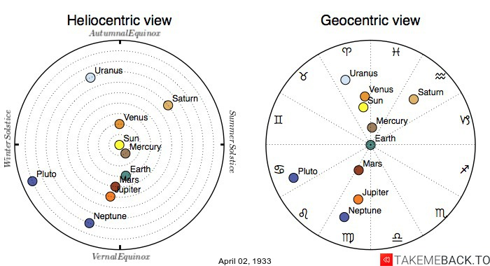 Planetary positions on April 2nd, 1933 - Heliocentric and Geocentric views