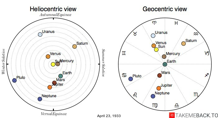 Planetary positions on April 23rd, 1933 - Heliocentric and Geocentric views