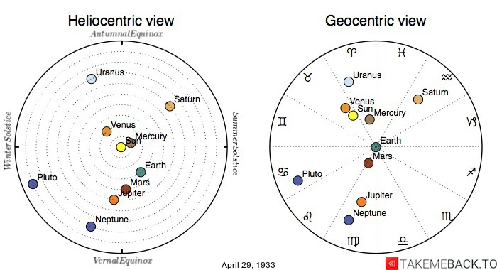 Planetary positions on April 29th, 1933 - Heliocentric and Geocentric views