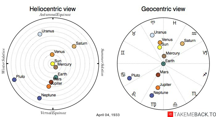 Planetary positions on April 4th, 1933 - Heliocentric and Geocentric views