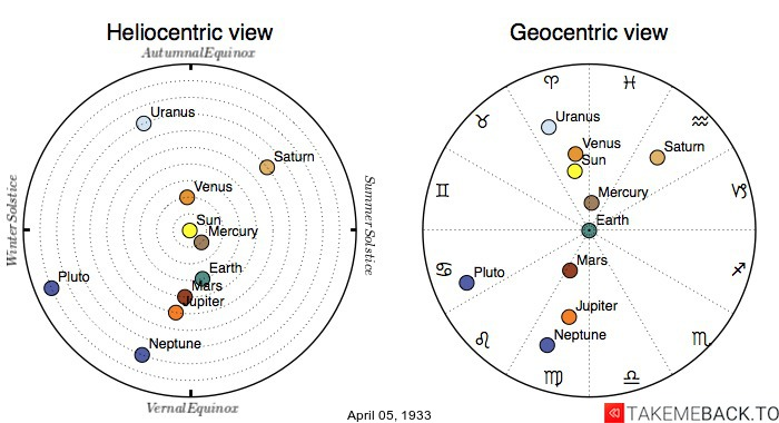 Planetary positions on April 5th, 1933 - Heliocentric and Geocentric views
