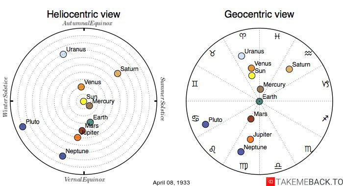Planetary positions on April 8th, 1933 - Heliocentric and Geocentric views