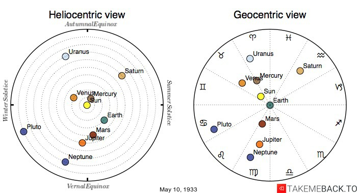 Planetary positions on May 10th, 1933 - Heliocentric and Geocentric views