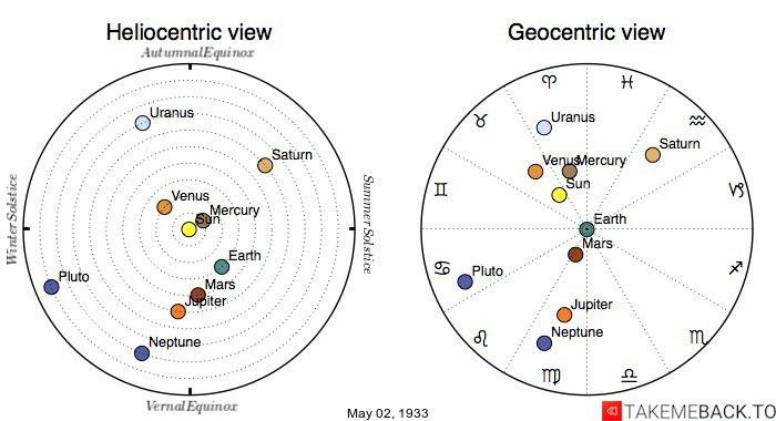 Planetary positions on May 2nd, 1933 - Heliocentric and Geocentric views