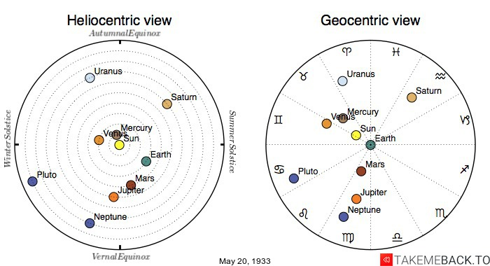 Planetary positions on May 20th, 1933 - Heliocentric and Geocentric views