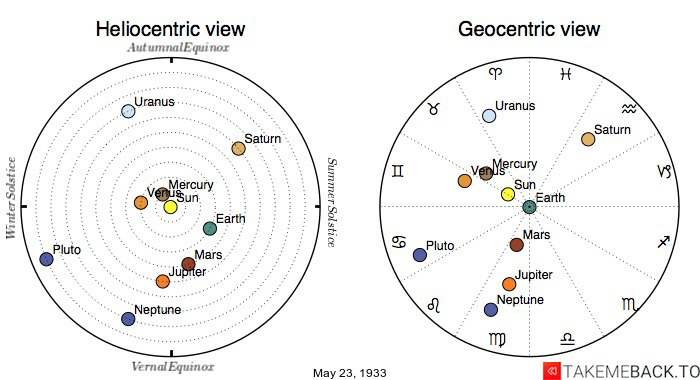 Planetary positions on May 23rd, 1933 - Heliocentric and Geocentric views