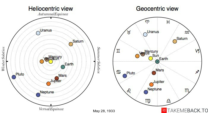 Planetary positions on May 28th, 1933 - Heliocentric and Geocentric views