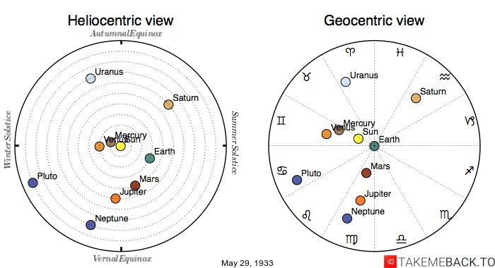 Planetary positions on May 29th, 1933 - Heliocentric and Geocentric views