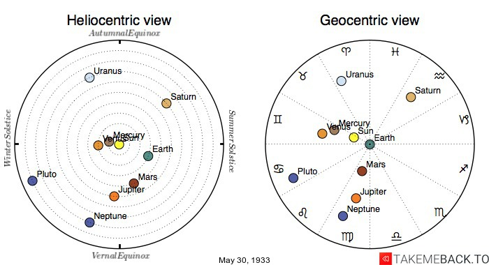 Planetary positions on May 30th, 1933 - Heliocentric and Geocentric views