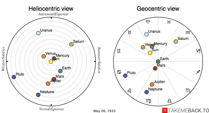 Planetary positions on May 6th, 1933 - Heliocentric and Geocentric views