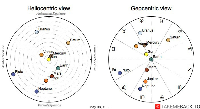 Planetary positions on May 8th, 1933 - Heliocentric and Geocentric views